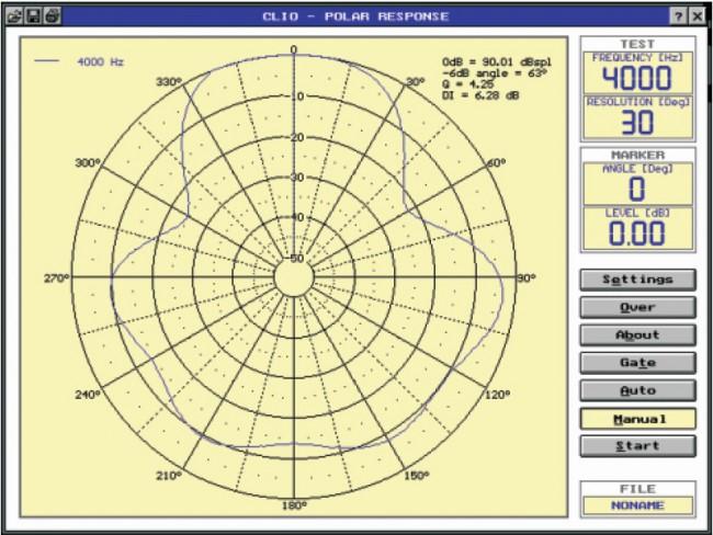ROXTON PA610T - Диаграмма направленности на 4 кГц.