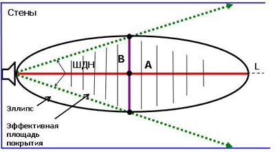 9. Расчет эффективной площади озвучиваемой рупорным громкоговорителем.