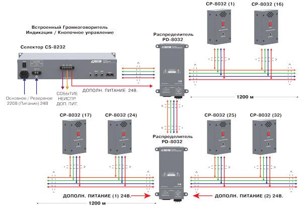 Схема функционирования распределенной системы громкоговорящей связи ROXTON 8000